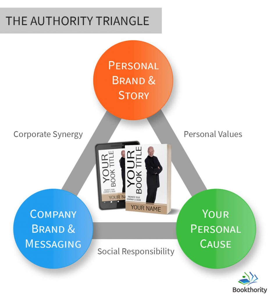 The Authority Triangle